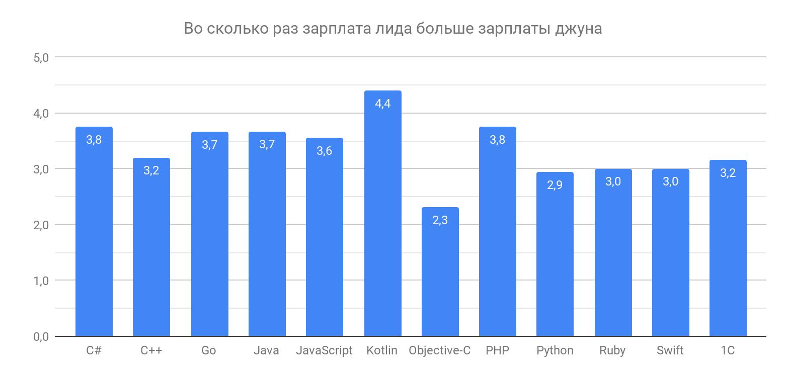 Сколько зарабатывают разработчики разных квалификаций - 6