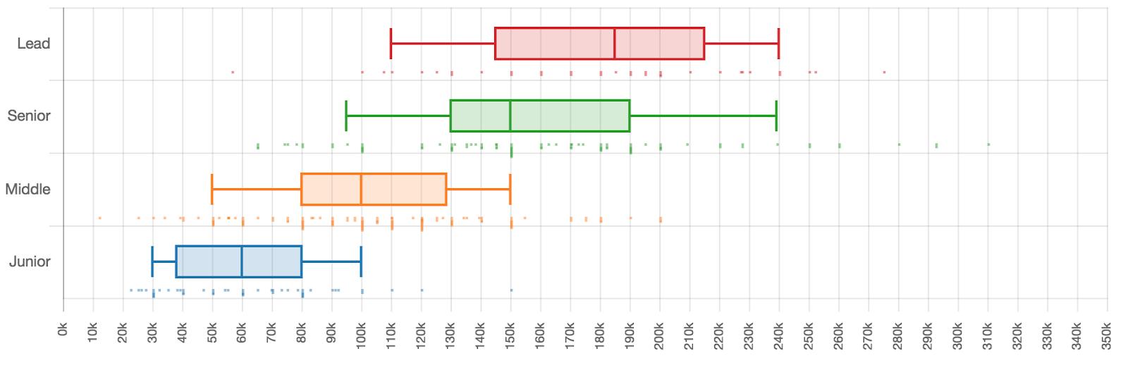 Сколько зарабатывают разработчики разных квалификаций - 9