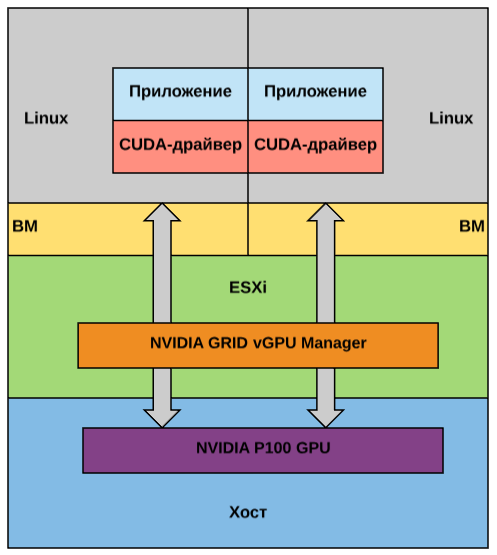 Ситуация: виртуальные GPU не уступают по производительности железным решениям - 2