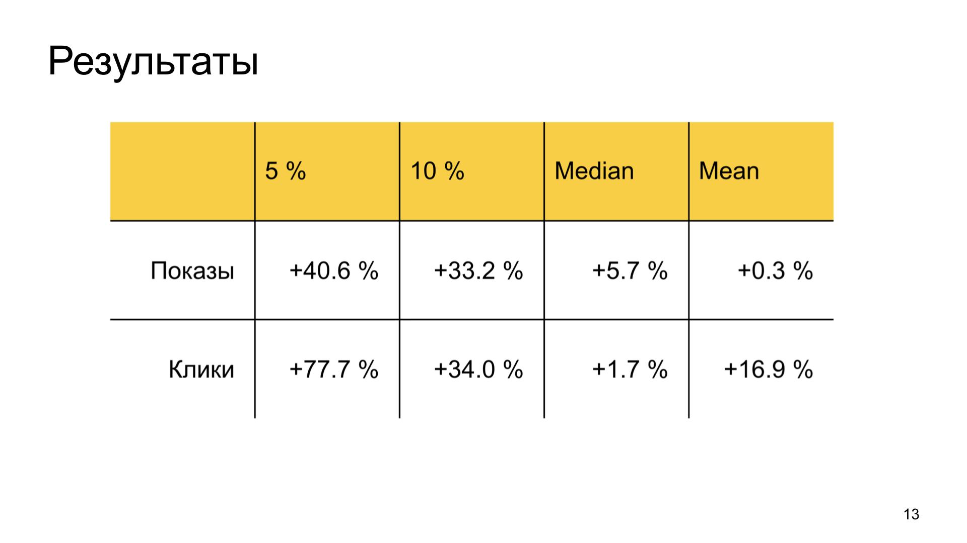 Автороцентричное ранжирование. Доклад Яндекса о поиске релевантной аудитории для авторов Дзена - 13