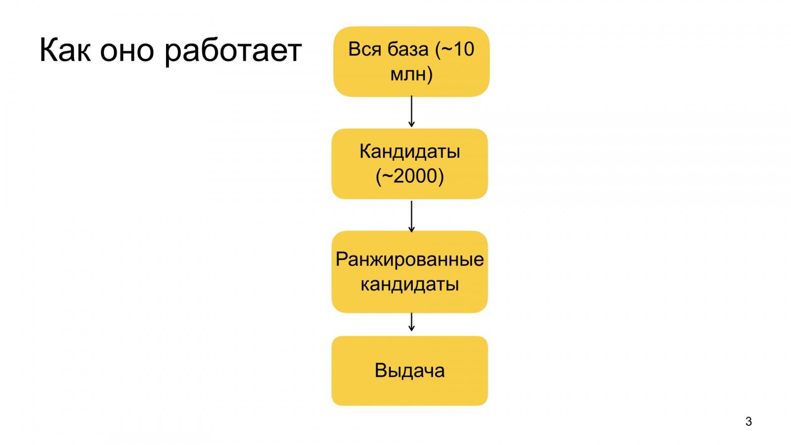 Автороцентричное ранжирование. Доклад Яндекса о поиске релевантной аудитории для авторов Дзена - 3