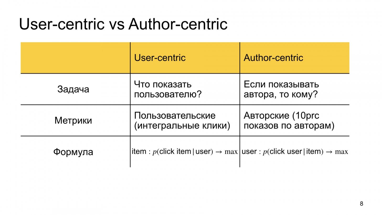 Автороцентричное ранжирование. Доклад Яндекса о поиске релевантной аудитории для авторов Дзена - 8