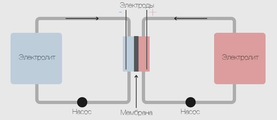 Новый материал для топливных элементов позволяет создавать долгосрочные «энергетические ячейки» - 2