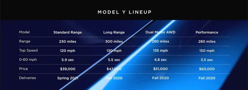 Tesla презентовала кроссовер Model Y - 4