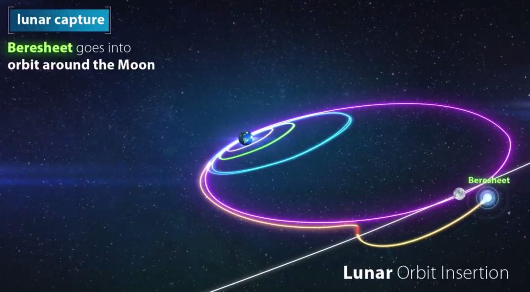 Лунная миссия «Берешит» — четвертый маневр завершен успешно, идет подготовка к выходу на Лунную орбиту - 8