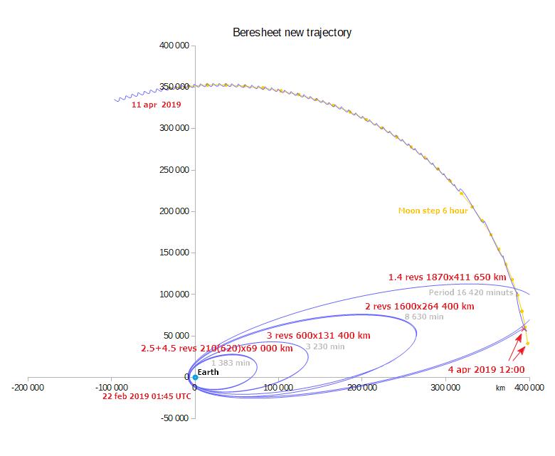 Лунная миссия «Берешит» — четвертый маневр завершен успешно, идет подготовка к выходу на Лунную орбиту - 9