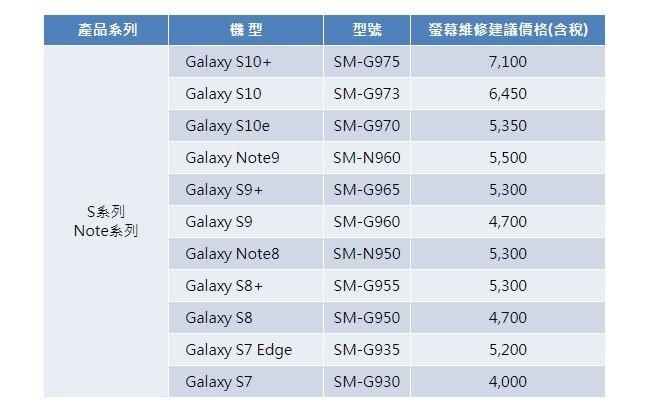 Замена экрана Samsung Galaxy S10 в официальном сервисе обойдется дороже покупки нового смартфона