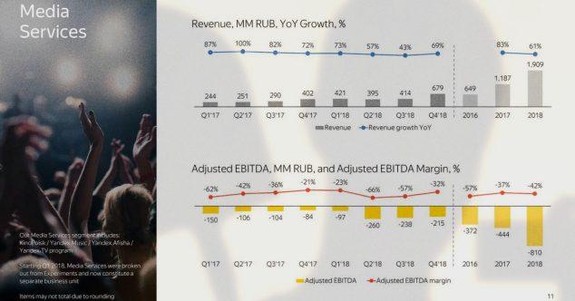 медиасервисы яндекса доходы расходы прибыль в 2018 году и ранее