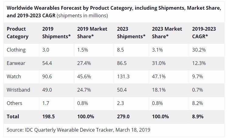 IDC: объём рынка носимых устройств достигнет в 2019 году 200 млн штук
