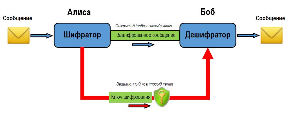 Действительно ли надёжна квантовая криптография? - 2