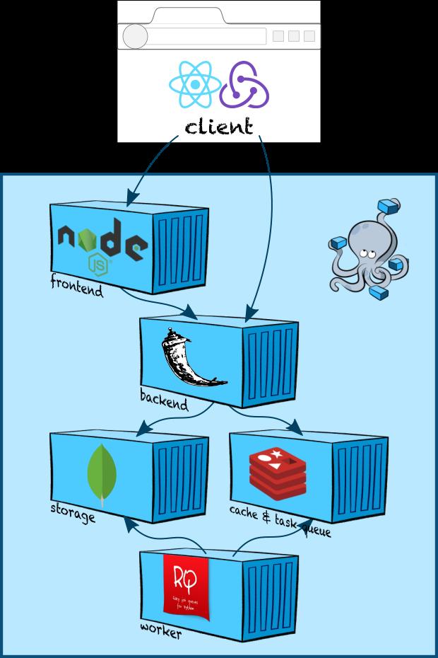 Делаем современное веб-приложение с нуля - 1