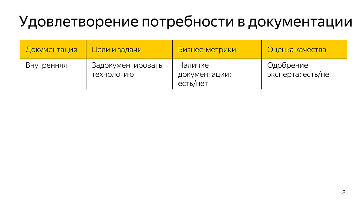 Как мы измеряем качество и эффективность разработки документации. Предыстория и основы. Доклад Яндекса - 2