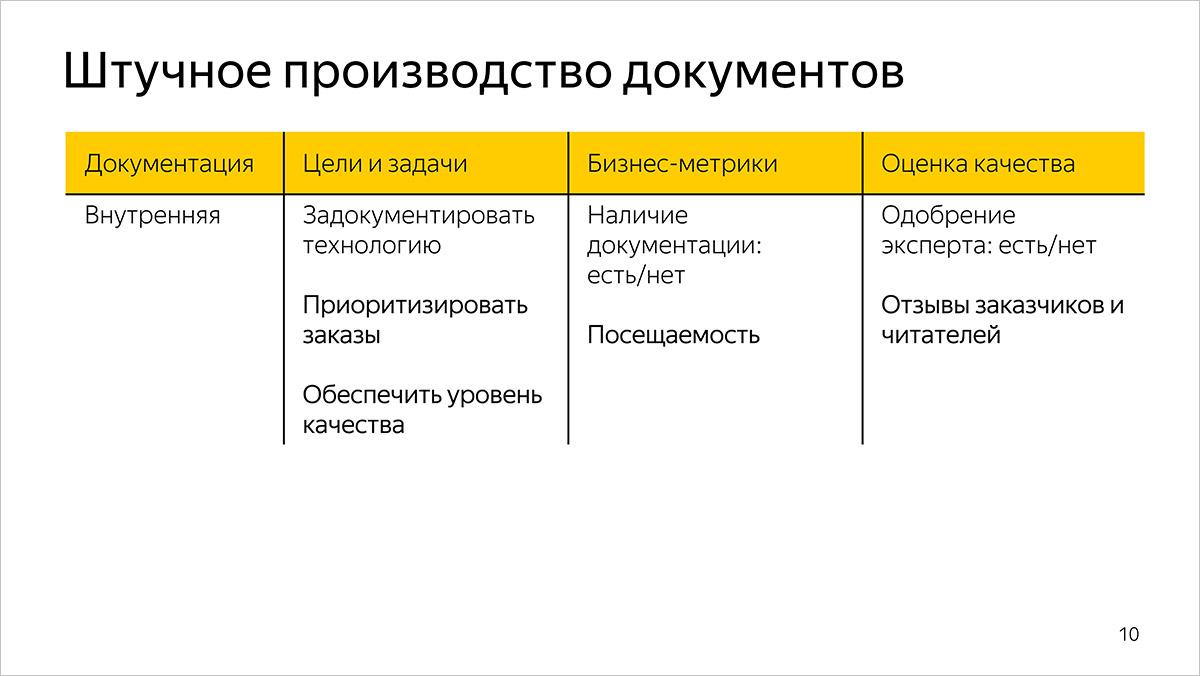 Как мы измеряем качество и эффективность разработки документации. Предыстория и основы. Доклад Яндекса - 3