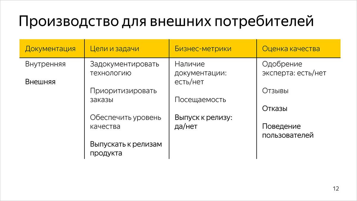 Как мы измеряем качество и эффективность разработки документации. Предыстория и основы. Доклад Яндекса - 4
