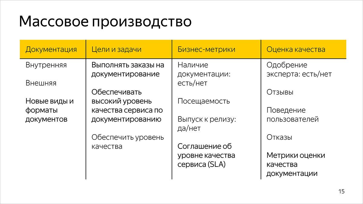 Как мы измеряем качество и эффективность разработки документации. Предыстория и основы. Доклад Яндекса - 5
