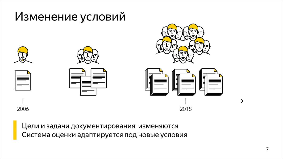 Как мы измеряем качество и эффективность разработки документации. Предыстория и основы. Доклад Яндекса - 1