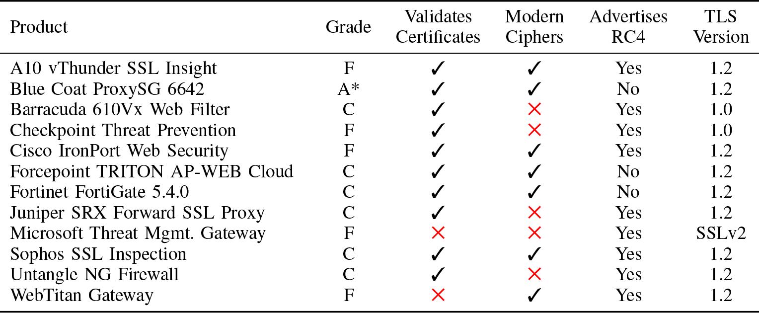 Новые инструменты для обнаружения HTTPS-перехвата - 2