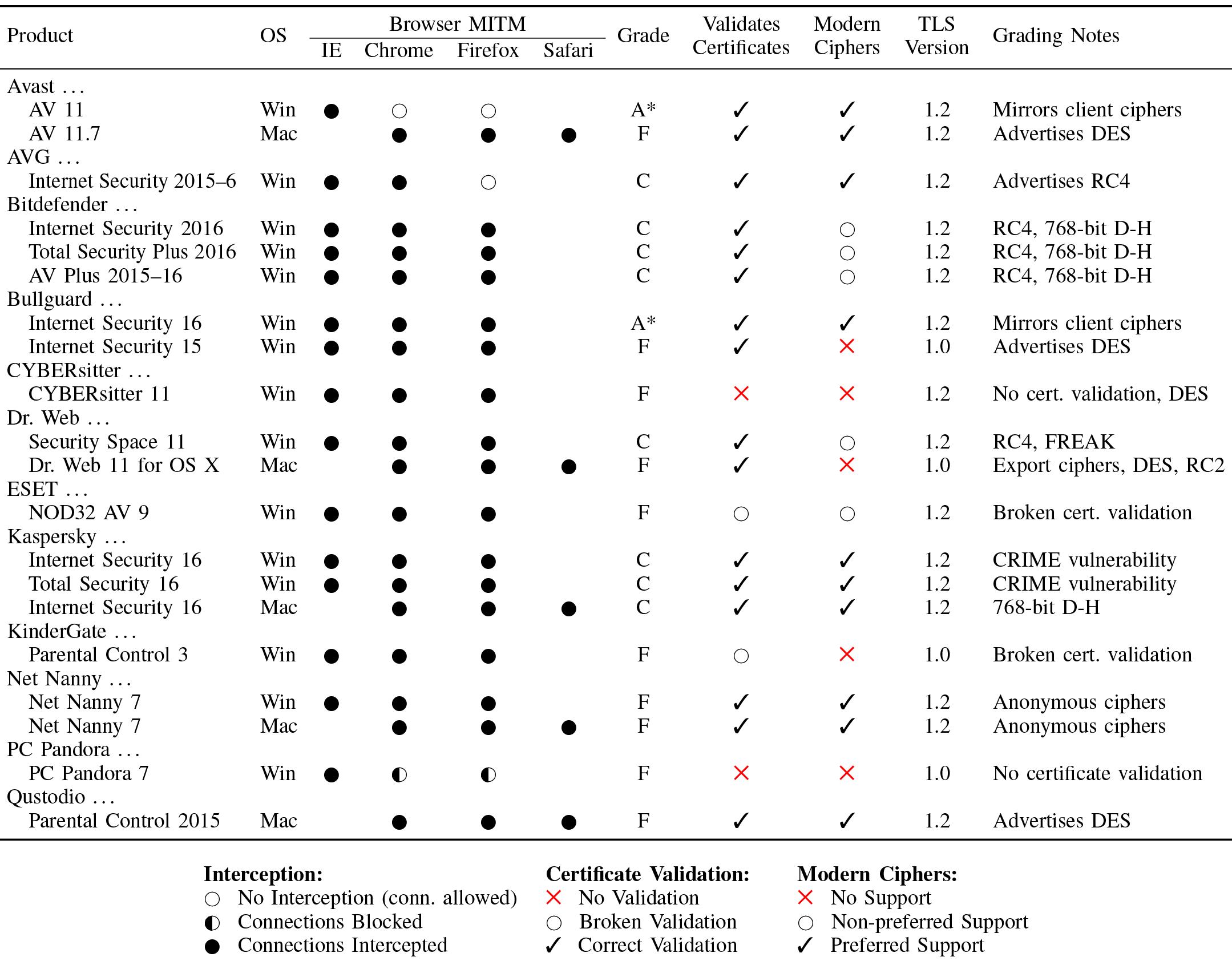 Новые инструменты для обнаружения HTTPS-перехвата - 3