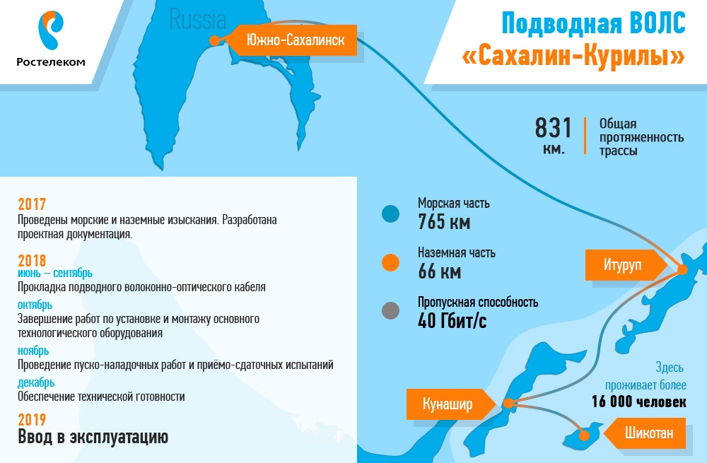 Строительство линии связи Сахалин – Курилы. Экскурсия на Segero — судно-кабелеукладчик - 2