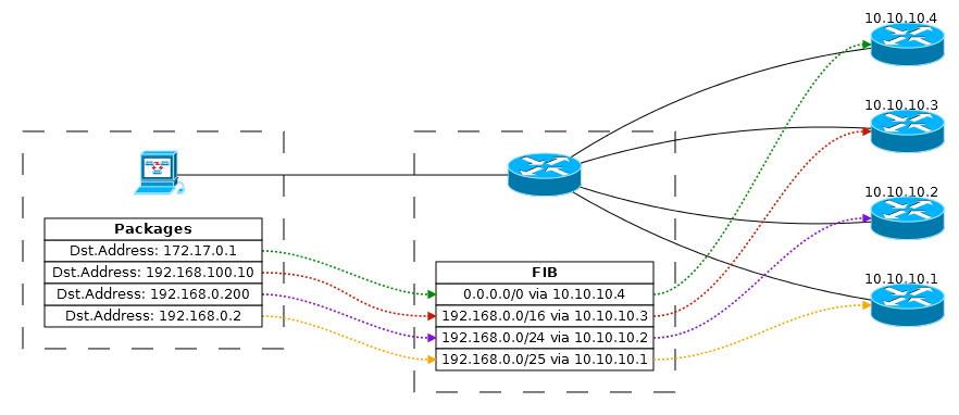 Основы статической маршрутизации в Mikrotik RouterOS - 10