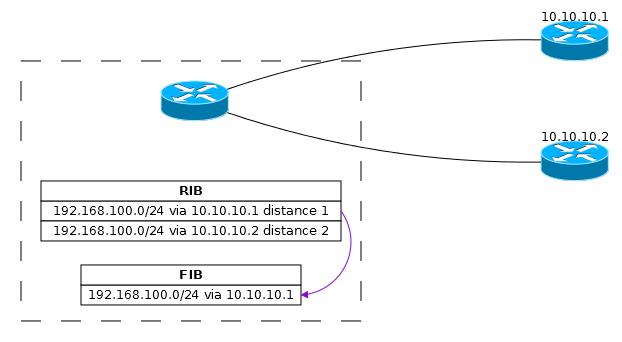 Основы статической маршрутизации в Mikrotik RouterOS - 11