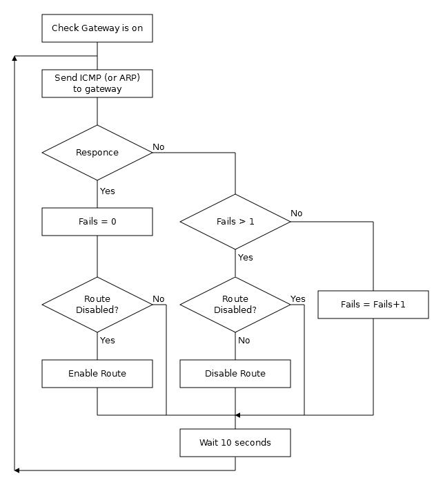 Основы статической маршрутизации в Mikrotik RouterOS - 13