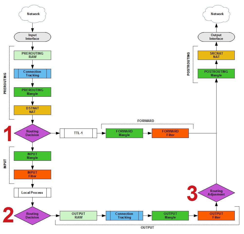 Основы статической маршрутизации в Mikrotik RouterOS - 2