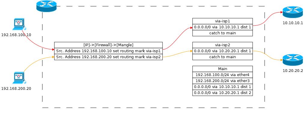 Основы статической маршрутизации в Mikrotik RouterOS - 24