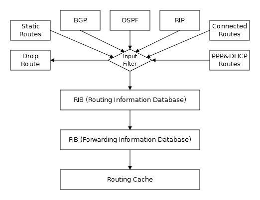 Основы статической маршрутизации в Mikrotik RouterOS - 3