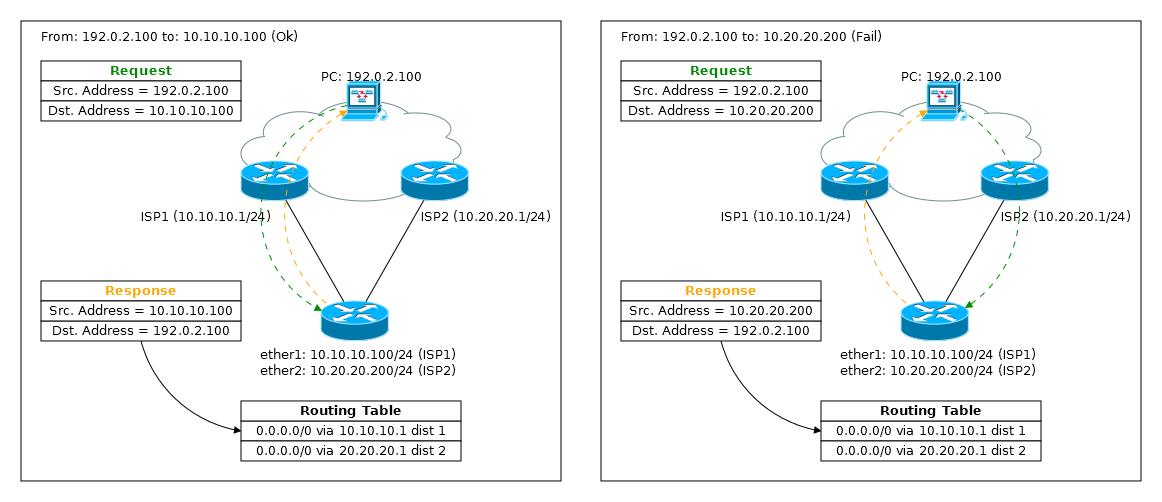 Основы статической маршрутизации в Mikrotik RouterOS - 31