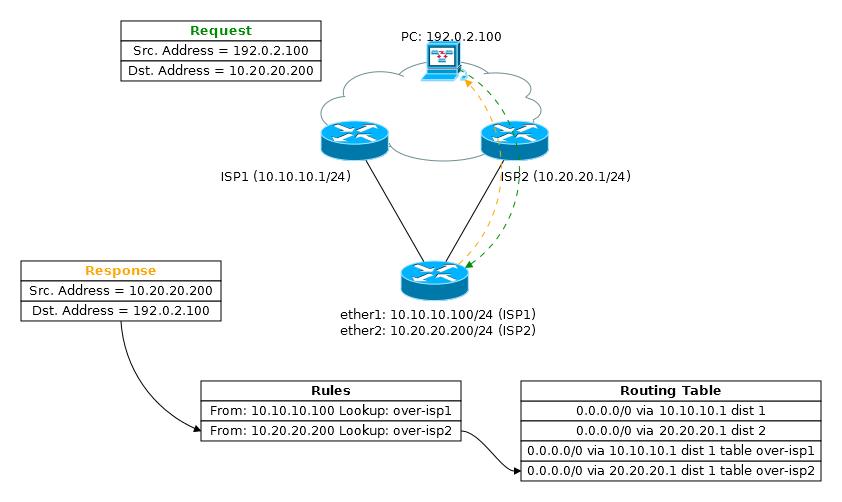 Основы статической маршрутизации в Mikrotik RouterOS - 34