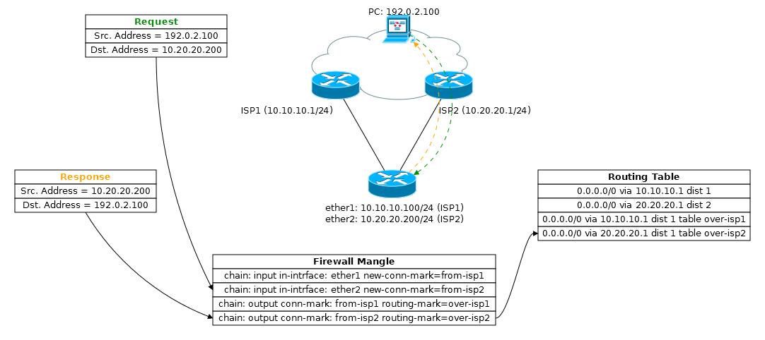 Основы статической маршрутизации в Mikrotik RouterOS - 36
