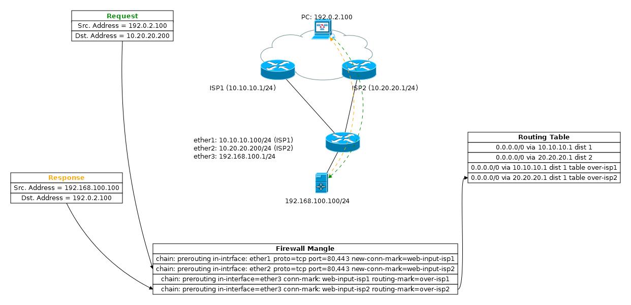 Основы статической маршрутизации в Mikrotik RouterOS - 38
