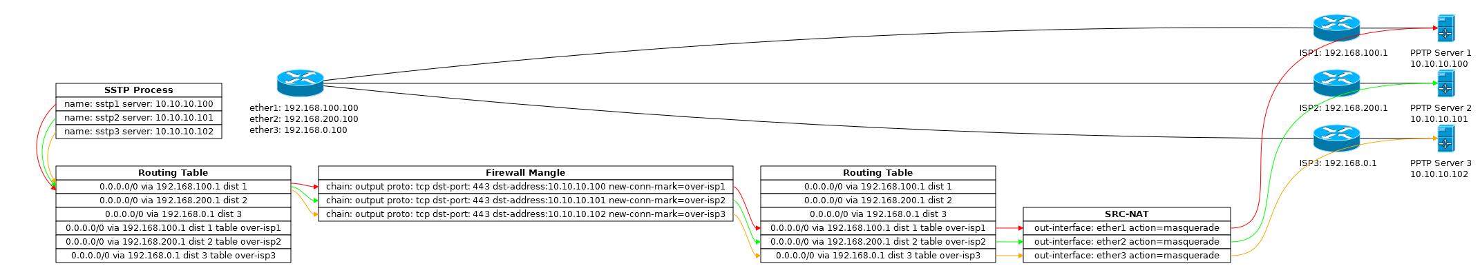 Основы статической маршрутизации в Mikrotik RouterOS - 39