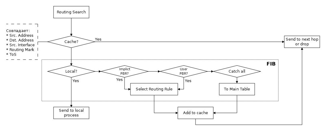 Основы статической маршрутизации в Mikrotik RouterOS - 4