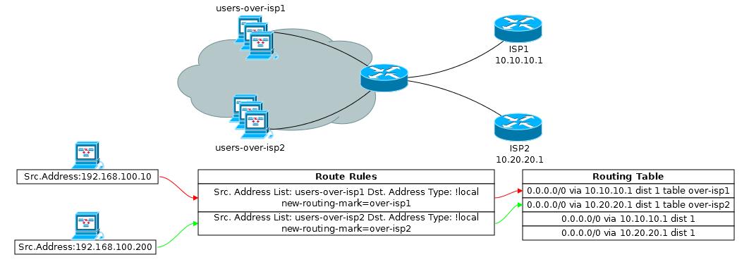 Основы статической маршрутизации в Mikrotik RouterOS - 44