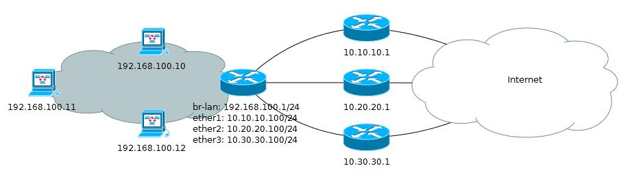 Основы статической маршрутизации в Mikrotik RouterOS - 46