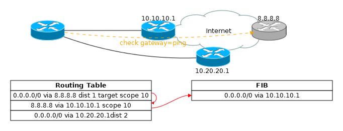 Основы статической маршрутизации в Mikrotik RouterOS - 49