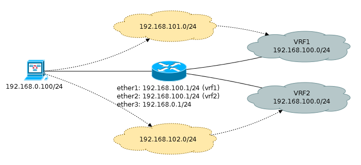 Основы статической маршрутизации в Mikrotik RouterOS - 61