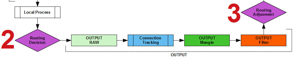 Основы статической маршрутизации в Mikrotik RouterOS - 62
