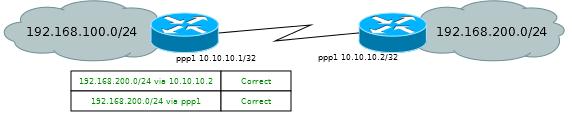 Основы статической маршрутизации в Mikrotik RouterOS - 7