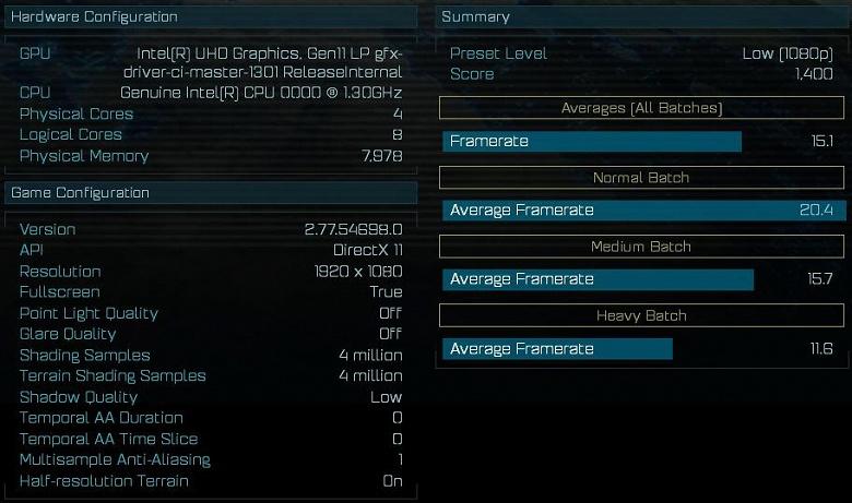 Первые тесты показывают, что производительность нового iGPU Intel Gen 11 находится на уровне видеокарты GeForce MX130
