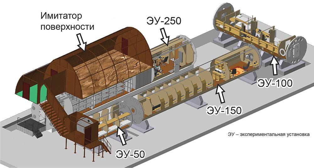 Проект «SIRIUS-19» — четырехмесячная имитация экспедиции на Луну в наземном комплексе, в Москве - 17