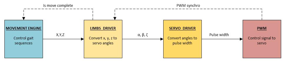 Разработка hexapod с нуля (часть 4) — математика траекторий и последовательности - 11