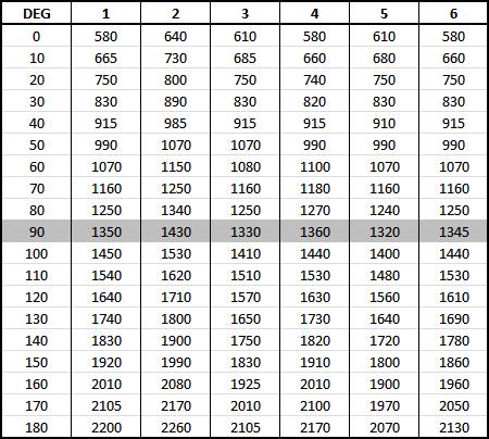 Разработка hexapod с нуля (часть 4) — математика траекторий и последовательности - 18