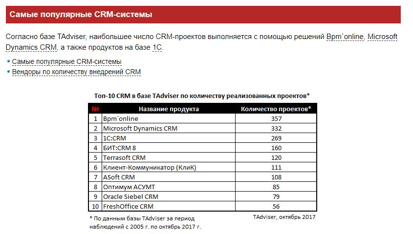 Рейтинг CRM, топы, обзоры — все врут? - 5
