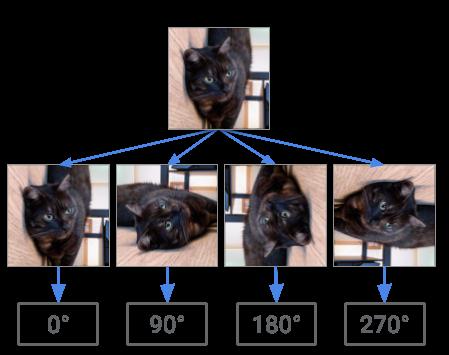 Уменьшение зависимости от размеченных данных у генеративно-состязательных сетей - 2