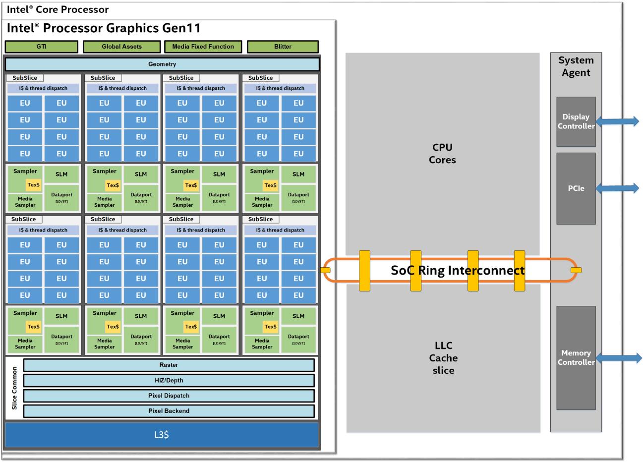Архитектура Intel Gen11 GPU и дискретная видеокарта от Intel - 2