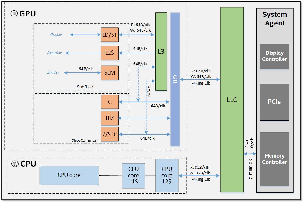Архитектура Intel Gen11 GPU и дискретная видеокарта от Intel - 5