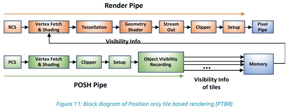 Архитектура Intel Gen11 GPU и дискретная видеокарта от Intel - 8